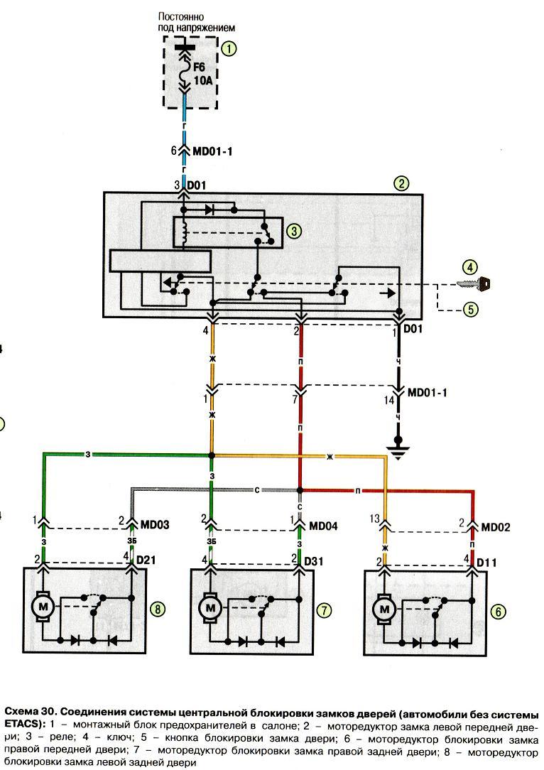 Схема 30. Соединения системы центральной блокировки замков дверей.