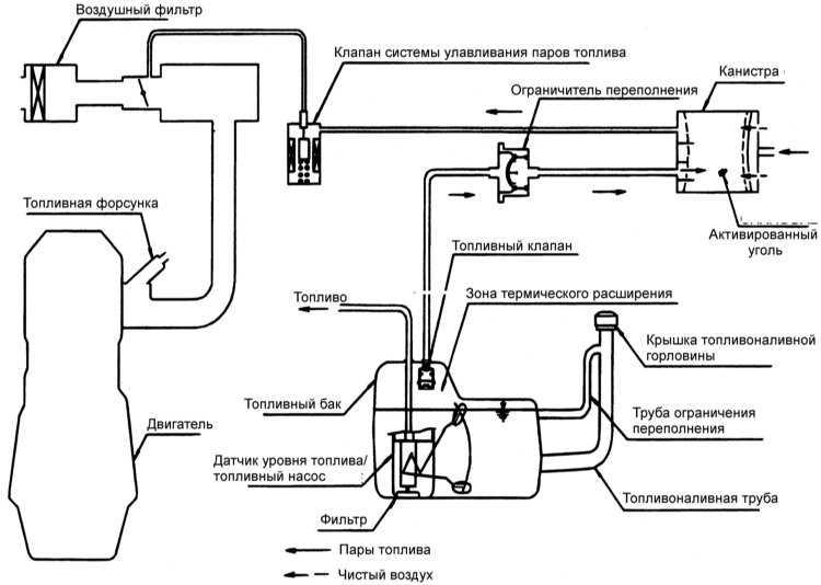 Система улавливания топливных